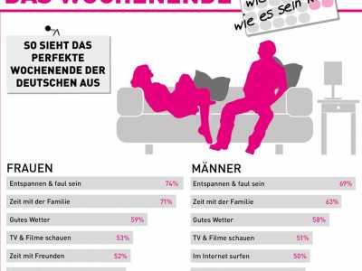 Eine Studie befragte Deutsche zu ihrem perfekten Wochenende