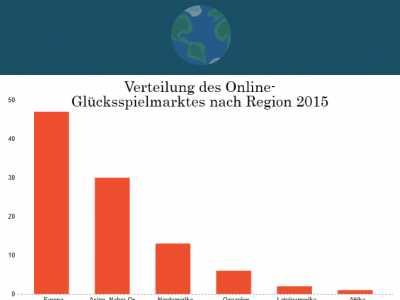 Infografik: Europa hat den größten Anteil am Online-Glücksspielmarkt. Der Nahe Osten und Asien liegen an zweiter Stelle, gefolgt von Nordamerika.